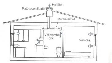 väljatõmmbe ventilstsioon